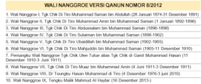 WN versi qanun yang termuat di Harian Serambi